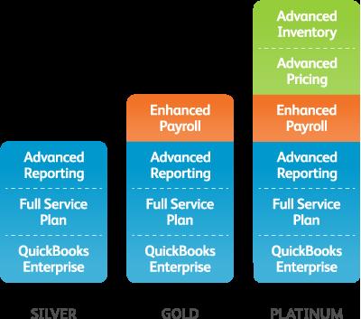 QuickBooks Enterprise Subscription